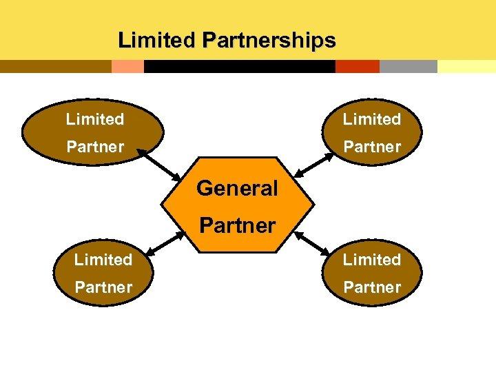 Limited Partnerships Limited Partner General Partner Limited Partner