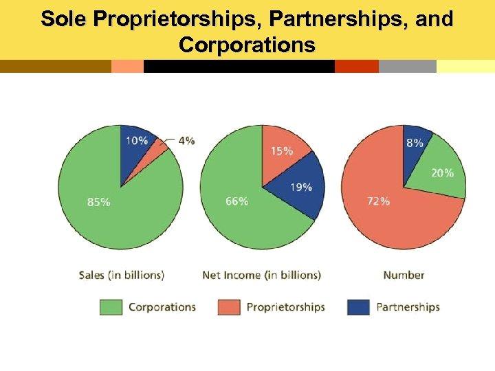 Sole Proprietorships, Partnerships, and Corporations