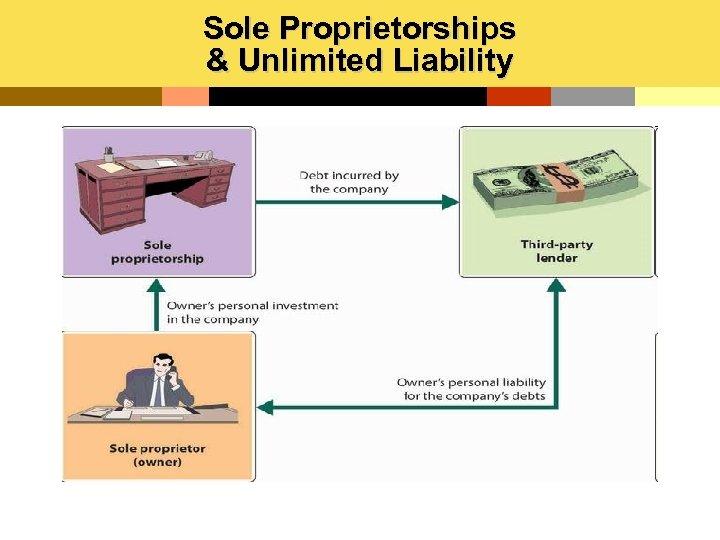 Sole Proprietorships & Unlimited Liability