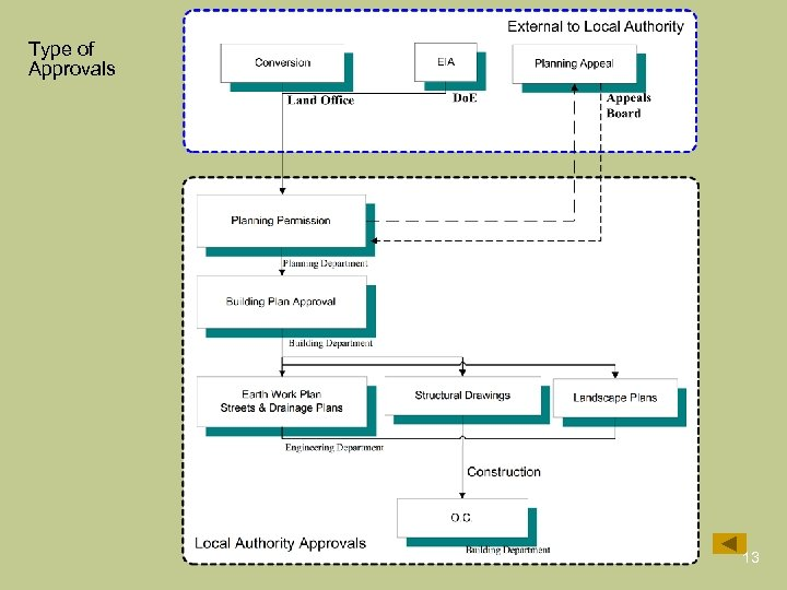 Type of Approvals 13