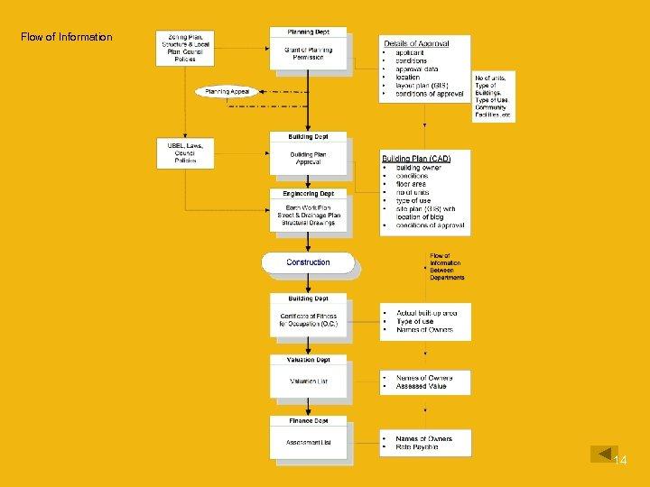 Flow of Information 14