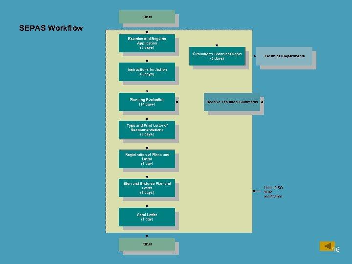SEPAS Workflow 16