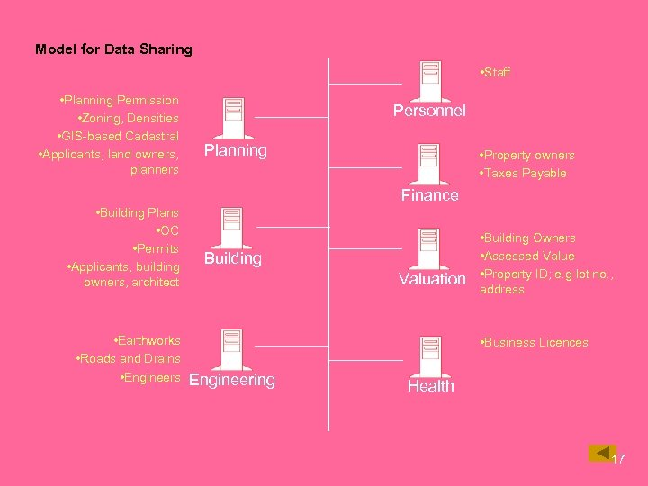 Model for Data Sharing • Staff • Planning Permission • Zoning, Densities • GIS-based