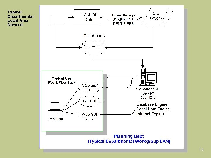 Typical Departmental Local Area Network 19