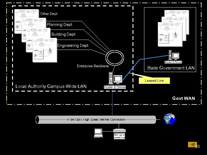 Other Dept Planning Dept Building Dept Engineering Dept Enterprise Backbone State Government LAN Leased
