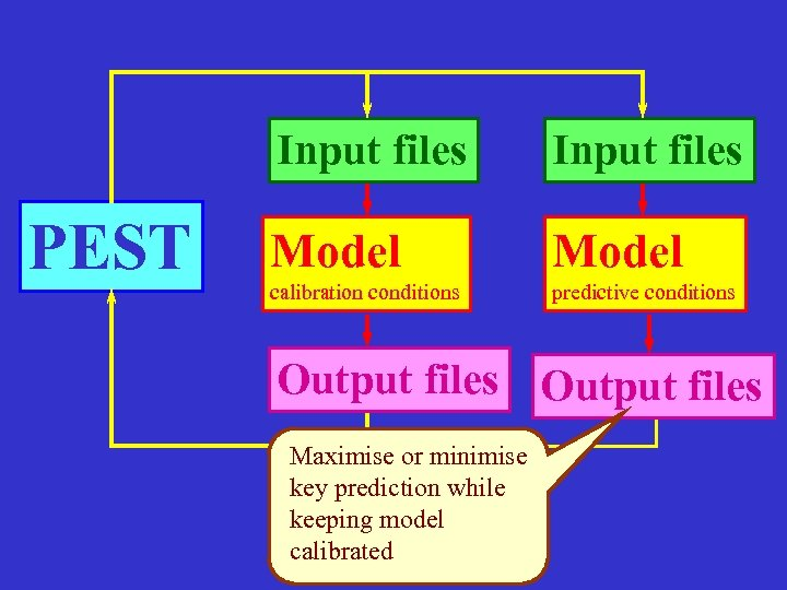 Input files PEST Input files Model calibration conditions predictive conditions Output files Maximise or