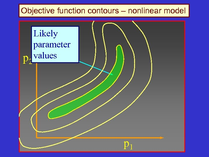 Objective function contours – nonlinear model p 2 Likely parameter values p 1