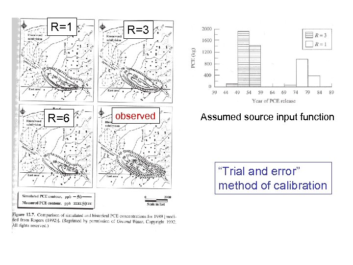"R=1 R=3 R=6 observed Assumed source input function ""Trial and error"" method of calibration"