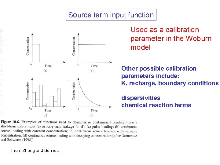 Source term input function Used as a calibration parameter in the Woburn model Other