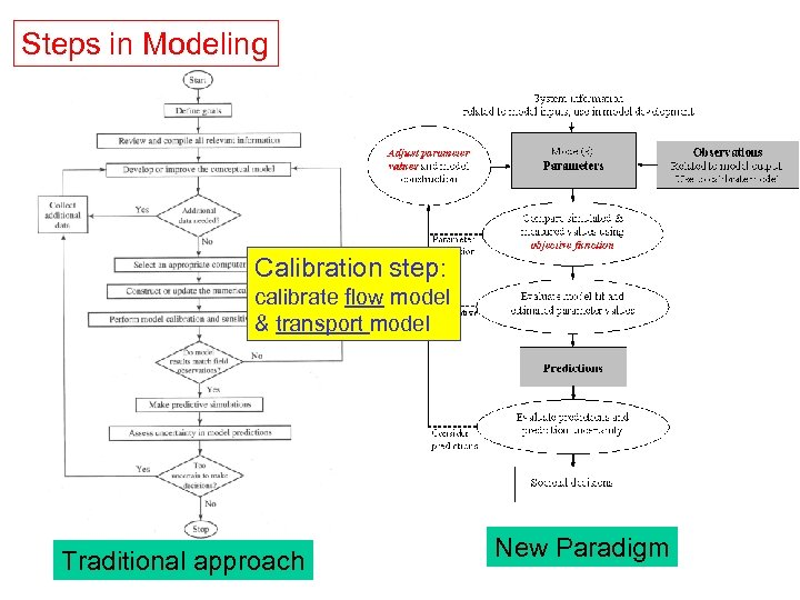 Steps in Modeling Calibration step: calibrate flow model & transport model Traditional approach New