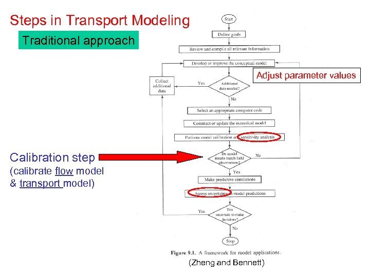Steps in Transport Modeling Traditional approach Adjust parameter values Calibration step (calibrate flow model