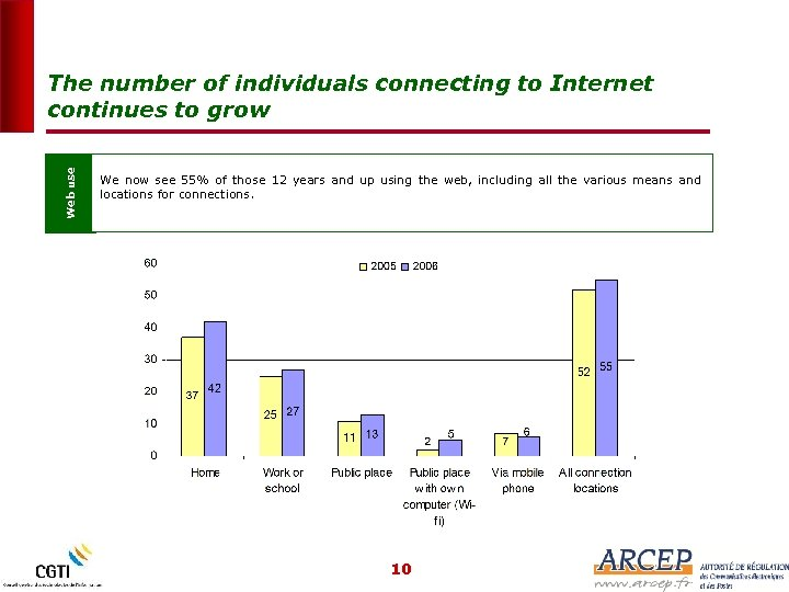 Web use The number of individuals connecting to Internet continues to grow We now