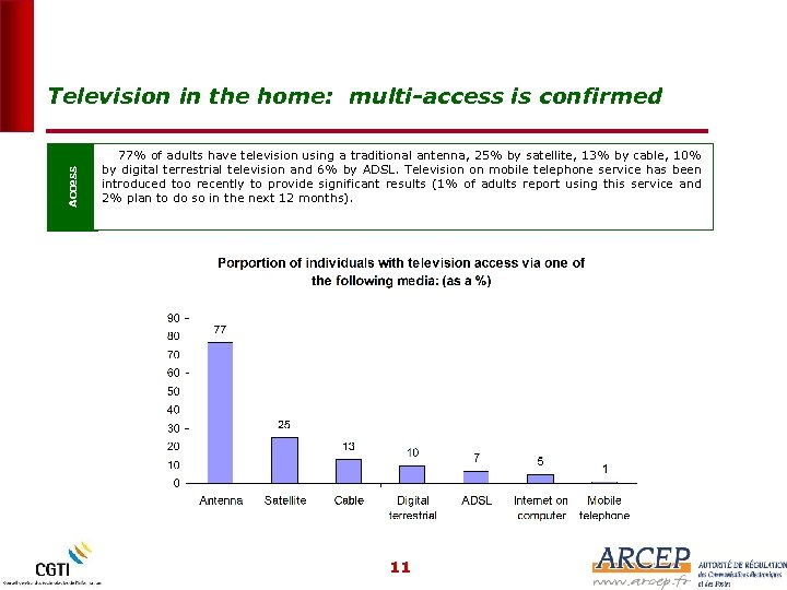 Access Television in the home: multi-access is confirmed 77% of adults have television using