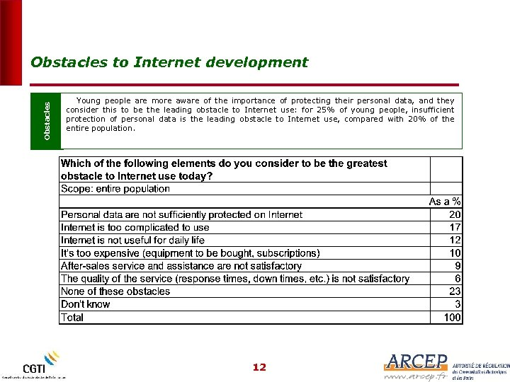 Obstacles to Internet development Young people are more aware of the importance of protecting