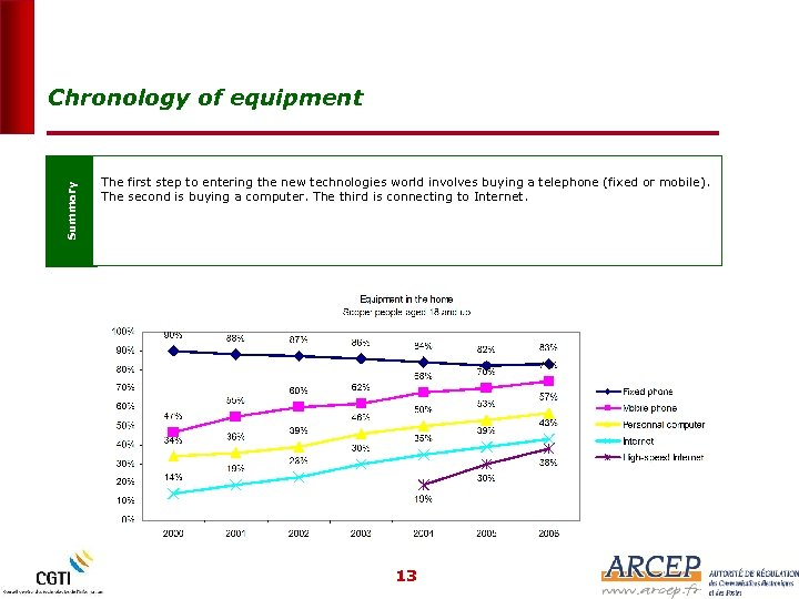 Summary Chronology of equipment The first step to entering the new technologies world involves