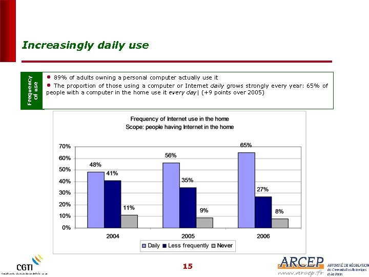 Frequency of use Increasingly daily use • • 89% of adults owning a personal