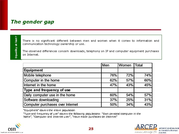 Equality at last? The gender gap There is no significant different between men and
