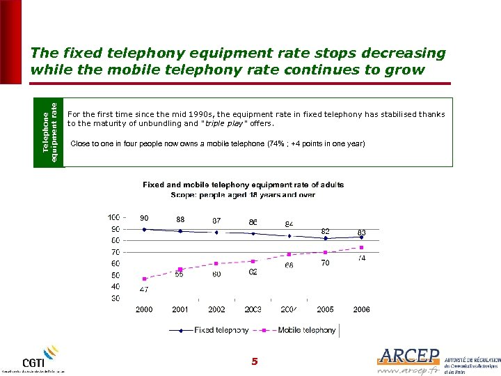 Telephone equipment rate The fixed telephony equipment rate stops decreasing while the mobile telephony