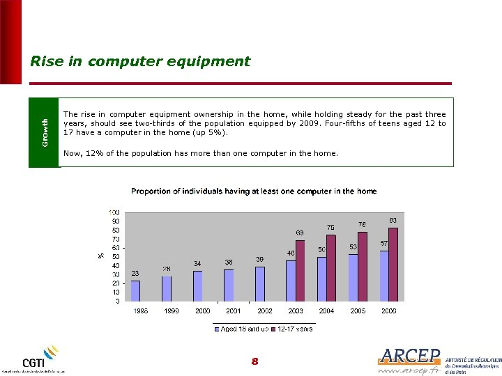 Growth Rise in computer equipment The rise in computer equipment ownership in the home,