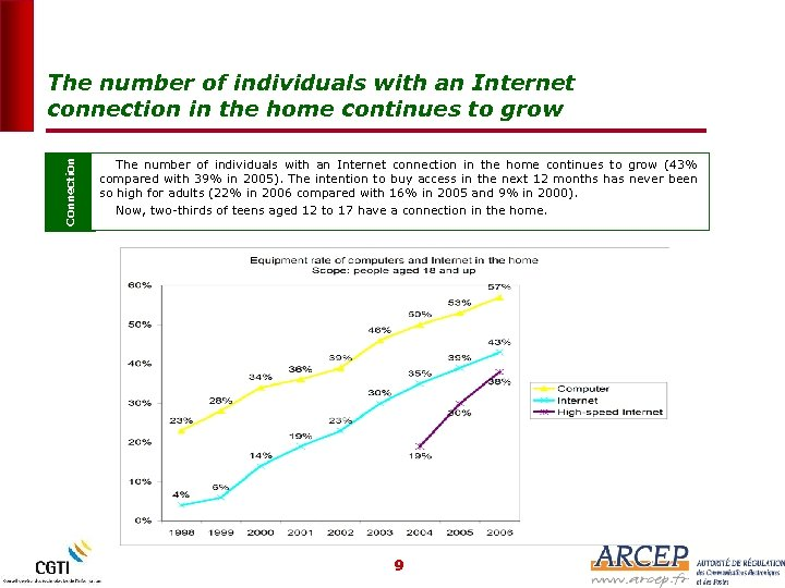 Connection The number of individuals with an Internet connection in the home continues to