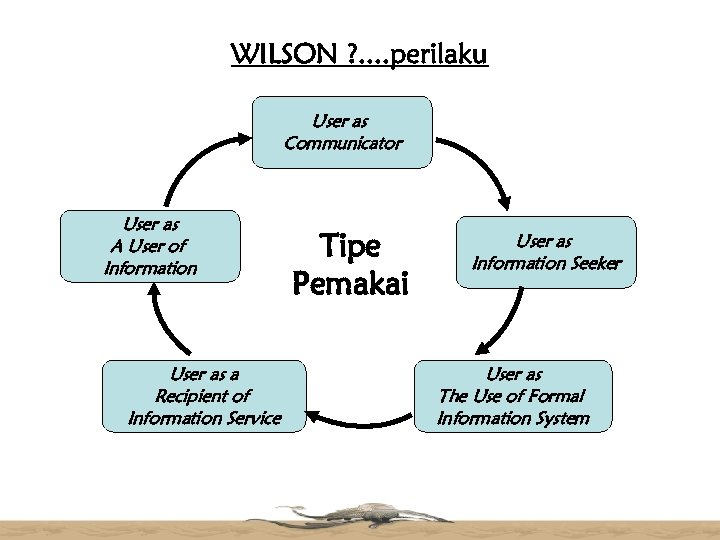 WILSON ? . . perilaku User as Communicator User as A User of Information