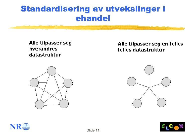 Standardisering av utvekslinger i ehandel Alle tilpasser seg hverandres datastruktur Alle tilpasser seg en