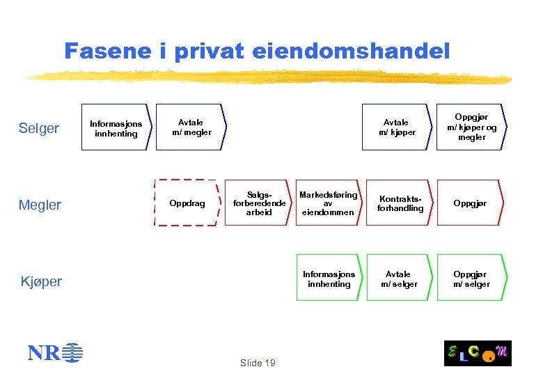 Fasene i privat eiendomshandel Selger Megler Informasjons innhenting Avtale m/ megler Oppdrag Avtale m/