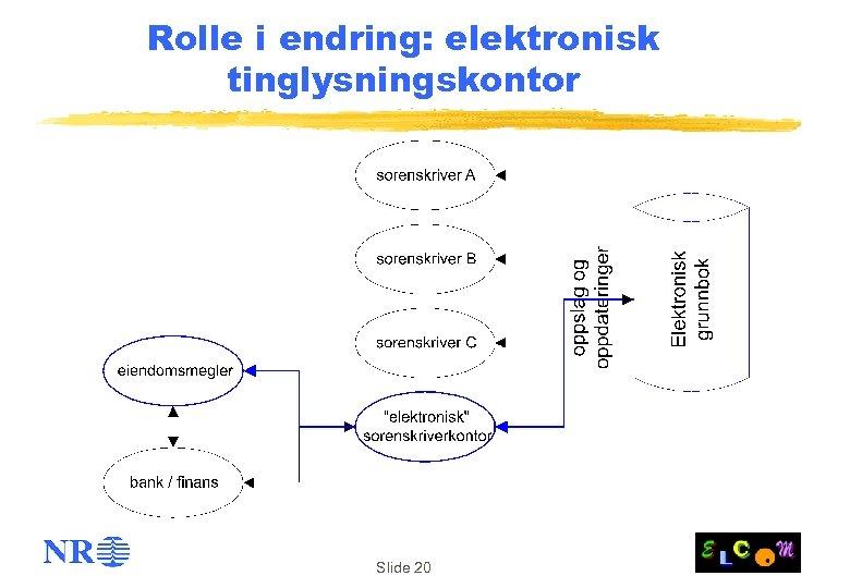 Rolle i endring: elektronisk tinglysningskontor Slide 20