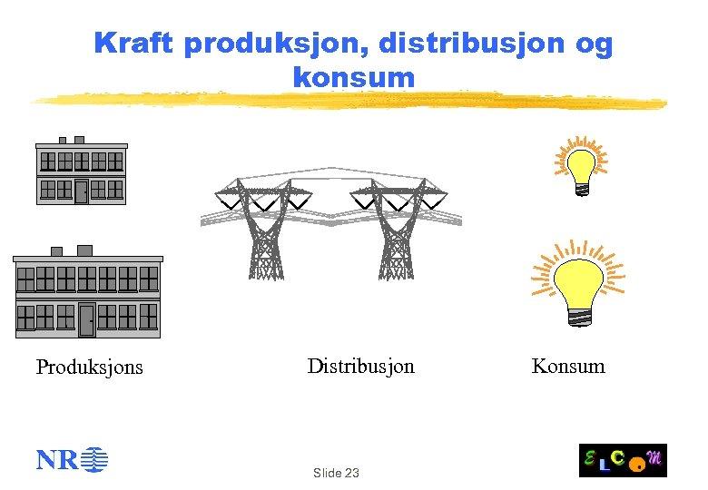 Kraft produksjon, distribusjon og konsum Produksjons Distribusjon Slide 23 Konsum