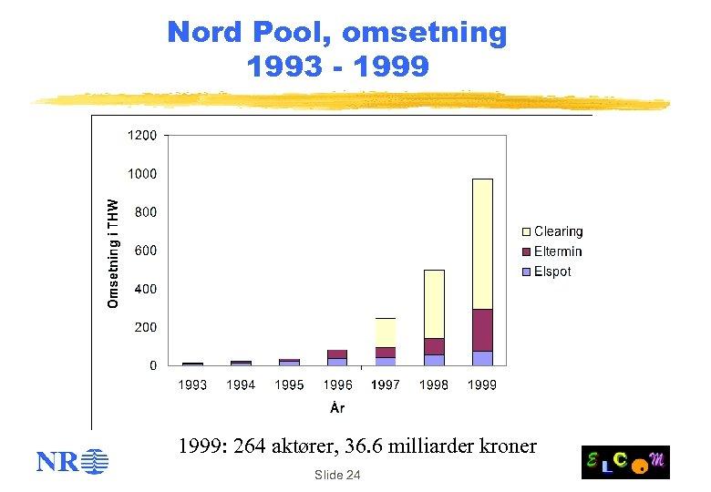 Nord Pool, omsetning 1993 - 1999: 264 aktører, 36. 6 milliarder kroner Slide 24