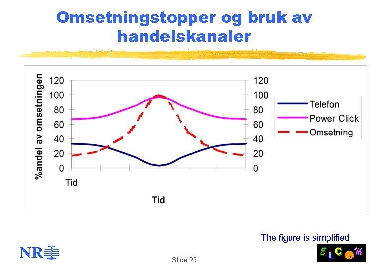 Omsetningstopper og bruk av handelskanaler The figure is simplified Slide 26