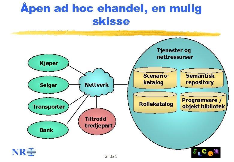 Åpen ad hoc ehandel, en mulig skisse Tjenester og nettressurser Kjøper Selger Nettverk Rollekatalog