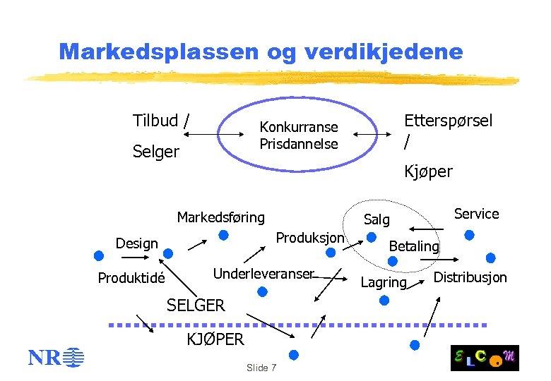 Markedsplassen og verdikjedene Tilbud / Selger Kjøper Markedsføring Service Salg Produksjon Design Produktidé Etterspørsel
