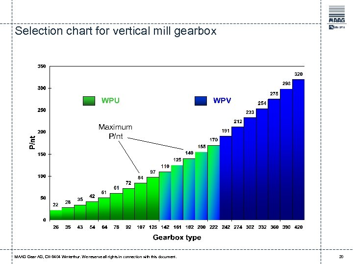 Selection chart for vertical mill gearbox WPU WPV Maximum P/nt MAAG Gear AG, CH-8404