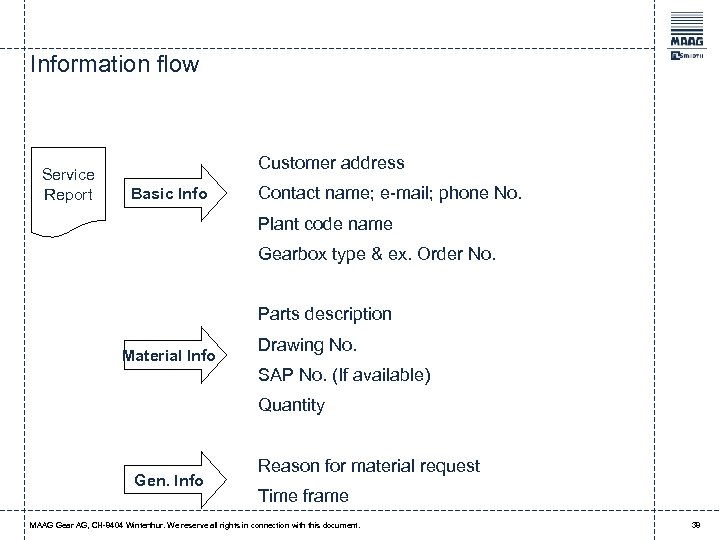 Information flow Service Report Customer address Basic Info Contact name; e-mail; phone No. Plant