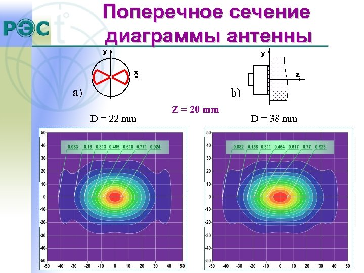 Поперечное сечение диаграммы антенны y y x z a) b) D = 22 mm