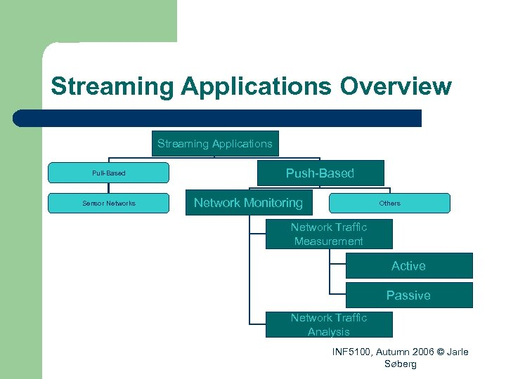 Streaming Applications Overview Streaming Applications Pull-Based Sensor Networks Push-Based Network Monitoring Others Network Traffic