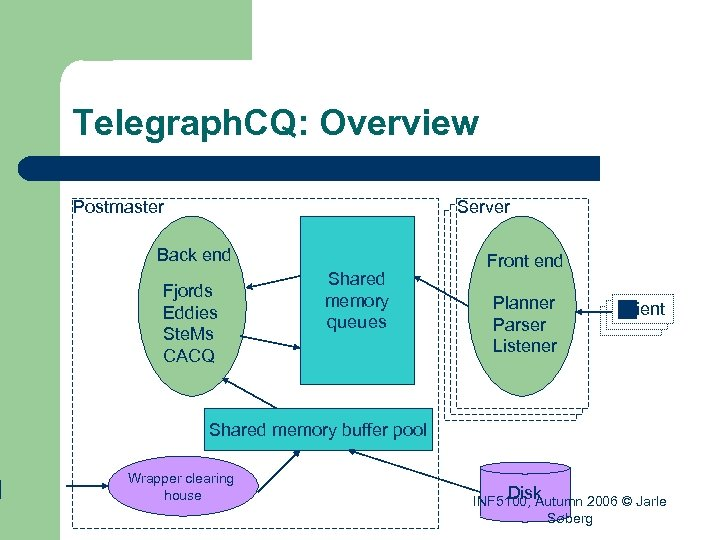 Telegraph. CQ: Overview Postmaster Server Back end Fjords Eddies Ste. Ms CACQ Shared memory