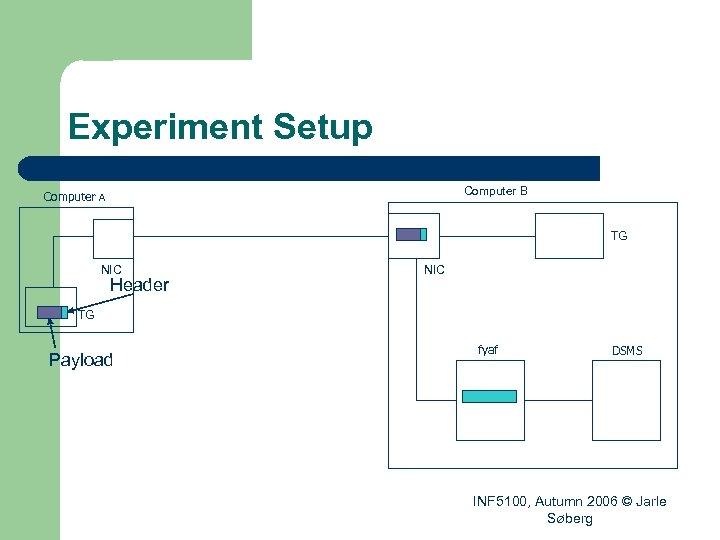 Experiment Setup Computer B Computer A TG NIC Header NIC TG Payload fyaf DSMS