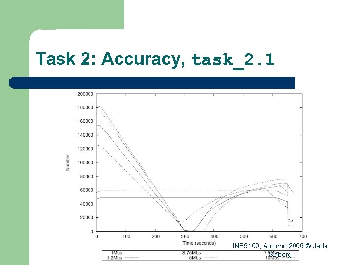 Task 2: Accuracy, task_2. 1 INF 5100, Autumn 2006 © Jarle Søberg