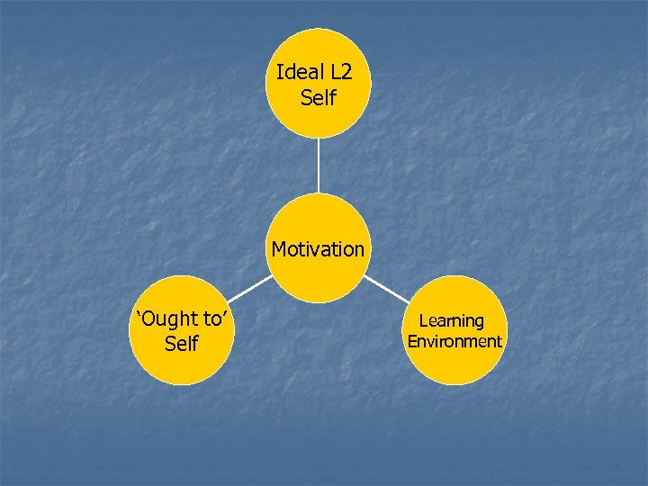 Ideal L 2 Self Motivation 'Ought to' Self Learning Environment