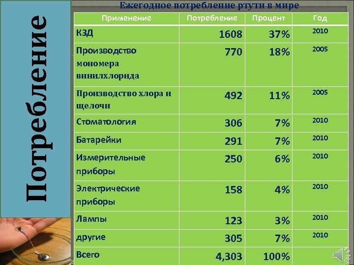 Потребление Ежегодное потребление ртути в мире Применение Потребление Процент Год 1608 37% 2010 770