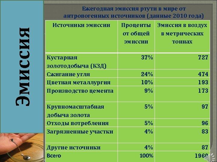 Эмиссия Ежегодная эмиссия ртути в мире от антропогенных источников (данные 2010 года) Источники эмиссии