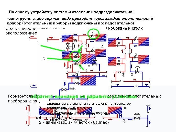 По своему устройству системы отопления подразделяются на: -однотрубные, где горячая вода проходит через каждый