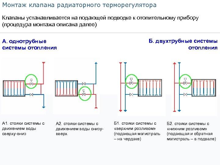 Монтаж клапана радиаторного терморегулятора Клапаны устанавливается на подающей подводке к отопительному прибору (процедура монтажа