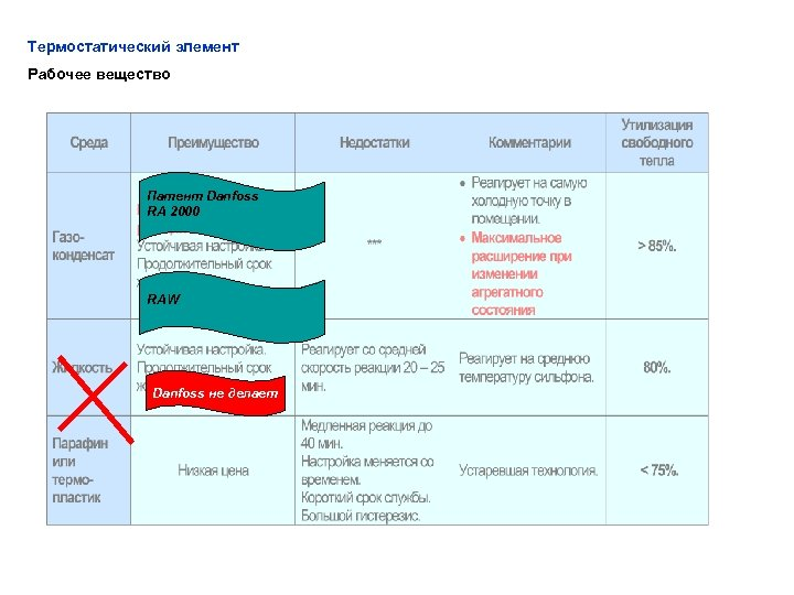 Термостатический элемент Рабочее вещество Патент Danfoss RA 2000 RAW Danfoss не делает