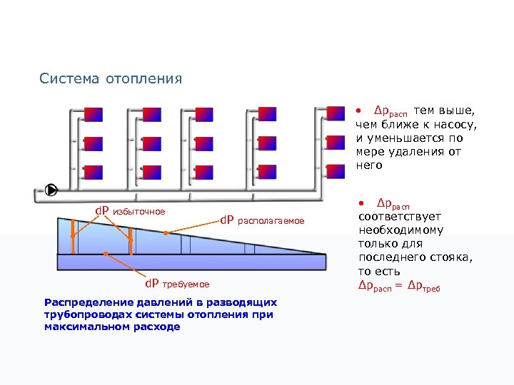 Система отопления • Δpрасп тем выше, чем ближе к насосу, и уменьшается по мере