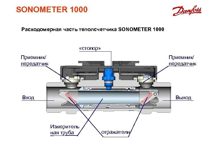 SONOMETER 1000 Расходомерная часть теполсчетчика SONOMETER 1000 «стопор» Приемник/ передатчик Вход Выход Измеритель ная