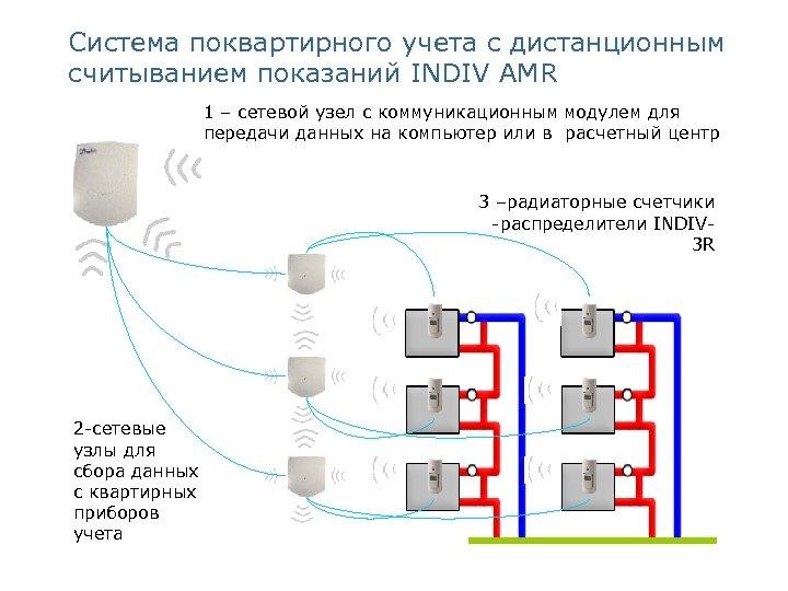 Система поквартирного учета с дистанционным считыванием показаний INDIV AMR 1 – сетевой узел с