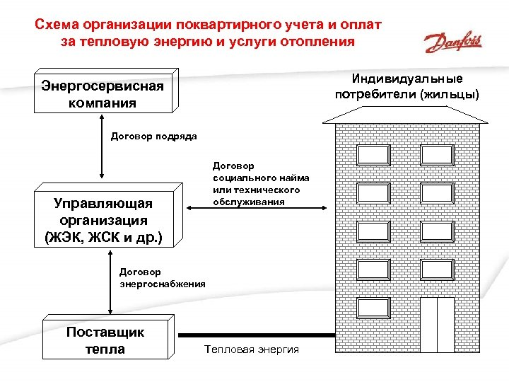 Схема организации поквартирного учета и оплат за тепловую энергию и услуги отопления Индивидуальные потребители